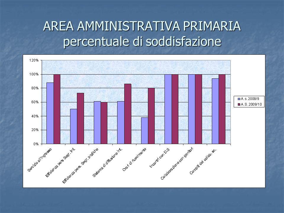 AREA AMMINISTRATIVA PRIMARIA percentuale di soddisfazione