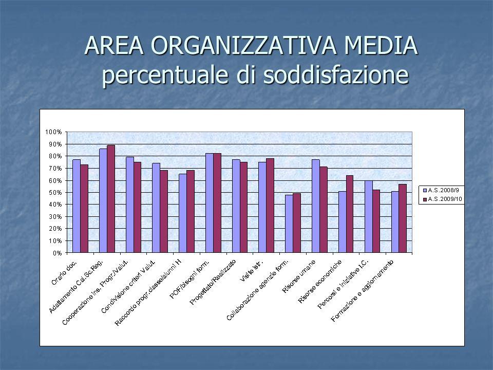 AREA ORGANIZZATIVA MEDIA percentuale di soddisfazione
