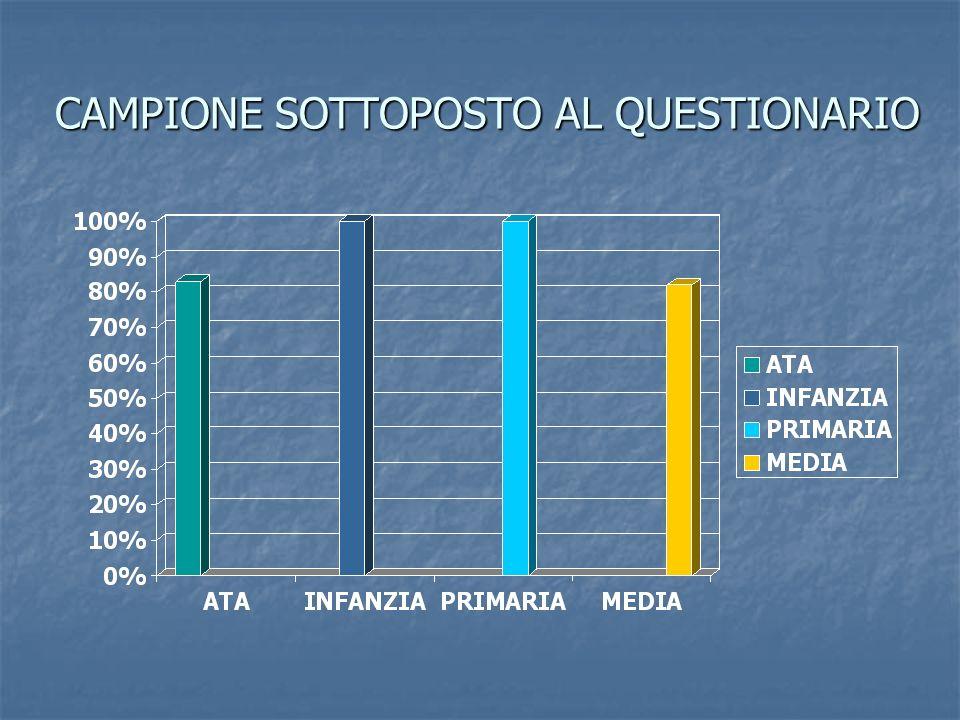 CONFRONTO PUNTI SOGGETTI A VARIAZIONI INFANZIA-PRIMARIA-MEDIA percentuale di soddisfazione
