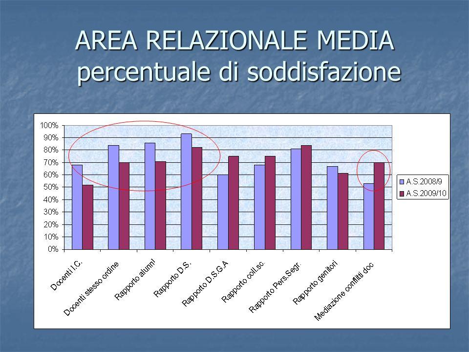 AREA RELAZIONALE MEDIA percentuale di soddisfazione