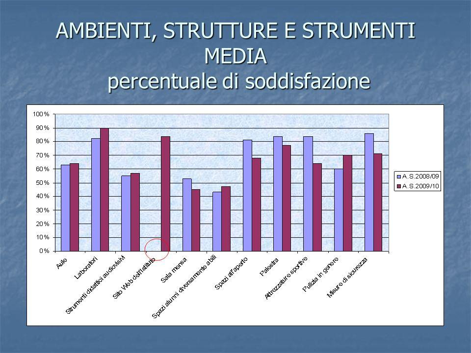 AMBIENTI, STRUTTURE E STRUMENTI MEDIA percentuale di soddisfazione