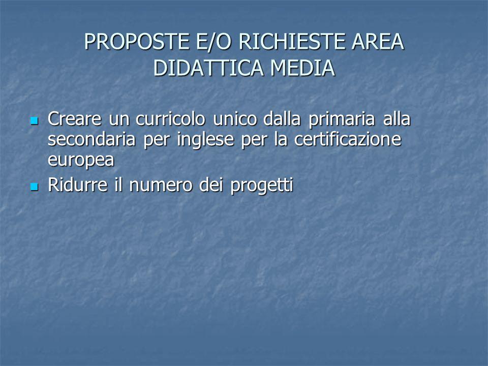 PROPOSTE E/O RICHIESTE AREA DIDATTICA MEDIA Creare un curricolo unico dalla primaria alla secondaria per inglese per la certificazione europea Creare
