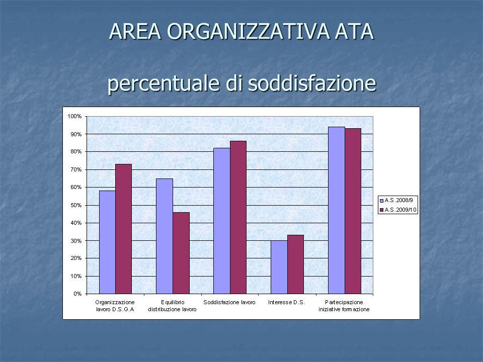 AREA ORGANIZZATIVA ATA percentuale di soddisfazione