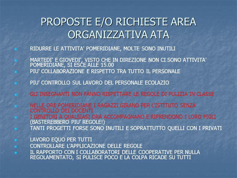 PROPOSTE E/O RICHIESTE AREA ORGANIZZATIVA ATA RIDURRE LE ATTIVITA POMERIDIANE, MOLTE SONO INUTILI MARTEDI E GIOVEDI , VISTO CHE IN DIREZIONE NON CI SONO ATTIVITA POMERIDIANE, SI ESCE ALLE 15.00 PIU COLLABORAZIONE E RISPETTO TRA TUTTO IL PERSONALE PIU CONTROLLO SUL LAVORO DEL PERSONALE ECOLAZIO GLI INSEGNANTI NON FANNO RISPETTARE LE REGOLE DI PULIZIA IN CLASSE NELLE ORE POMERIDIANE I RAGAZZI GIRANO PER L ISTITUTO SENZA CONTROLLO DEI DOCENTI I GENITORI A QUALSIASI ORA ACCOMPAGNANO E RIPRENDONO I LORO FIGLI (BASTEREBBERO PIU REGOLE!) TANTI PROGETTI FORSE SONO INUTILI E SOPRATTUTTO QUELLI CON I PRIVATI LAVORO EQUO PER TUTTI CONTROLLARE L APPLICAZIONE DELLE REGOLE IL RAPPORTO CON I COLLABORATORI DELLE COOPERATIVE PER NULLA REGOLAMENTATO, SI PULISCE POCO E LA COLPA RICADE SU TUTTI