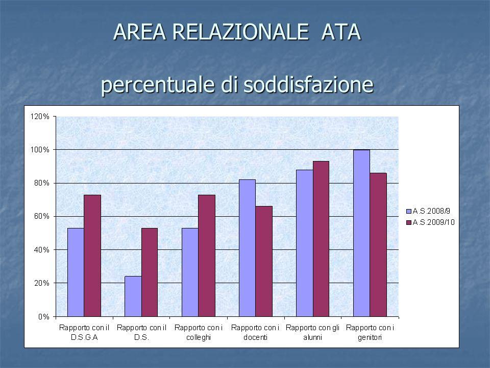 AREA RELAZIONALE ATA percentuale di soddisfazione