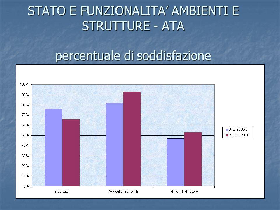 AREA AMMINISTRATIVA MEDIA percentuale di soddisfazione