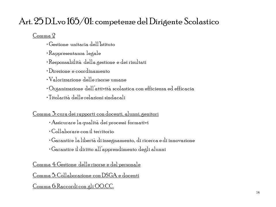 14 Art. 25 D.Lvo 165/01: competenze del Dirigente Scolastico Comma 2 Gestione unitaria dellIstituto Rappresentanza legale Responsabilità della gestion