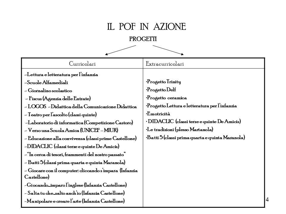 4 IL POF IN AZIONE PROGETTI CurricolariExtracurricolari - Lettura e letteratura per linfanzia -Scuole Alfamediali - Giornalino scolastico - Fiscus (Ag