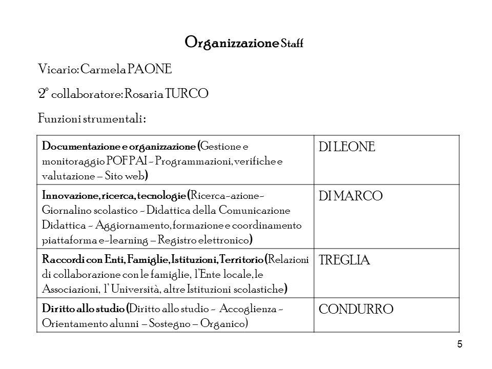 5 Organizzazione Staff Vicario: Carmela PAONE 2° collaboratore: Rosaria TURCO Funzioni strumentali : Documentazione e organizzazione (Gestione e monit