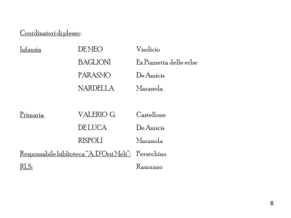 6 Coordinatori di plesso: InfanziaDE MEO Vindicio BAGLIONIEx Piazzetta delle erbe PARASMODe Amicis NARDELLAMaranola PrimariaVALERIO G.Castellone DE LU