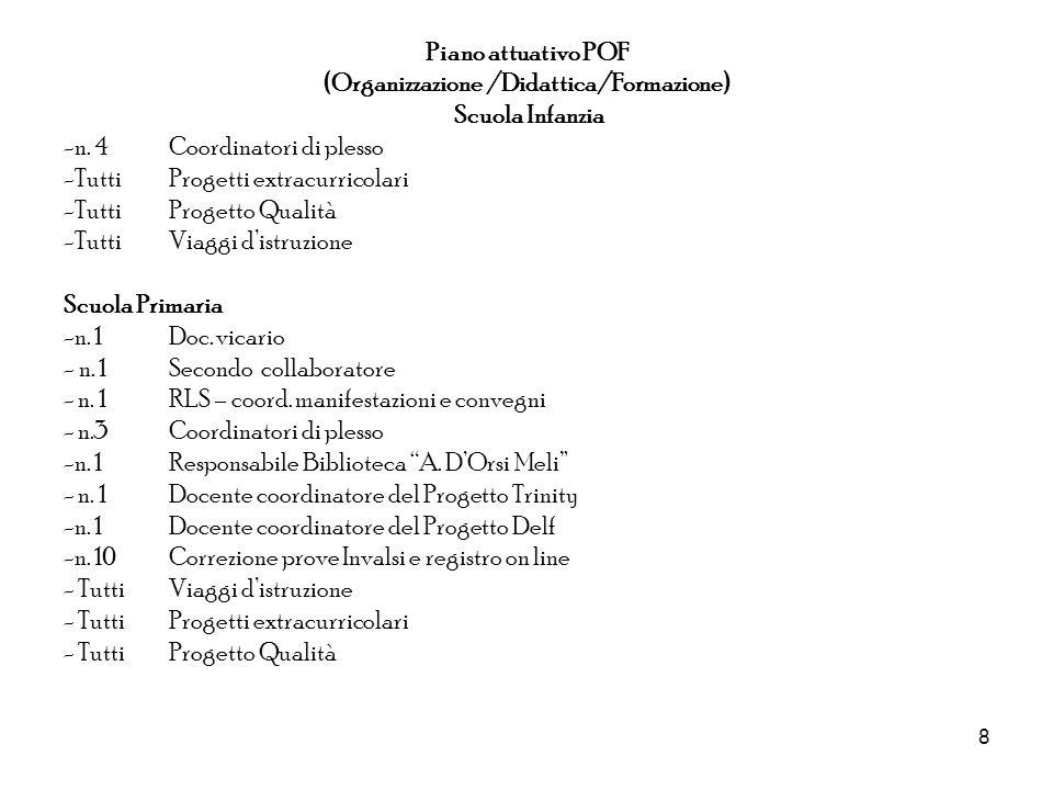 8 Piano attuativo POF (Organizzazione /Didattica/Formazione) Scuola Infanzia -n. 4 Coordinatori di plesso -Tutti Progetti extracurricolari -Tutti Prog