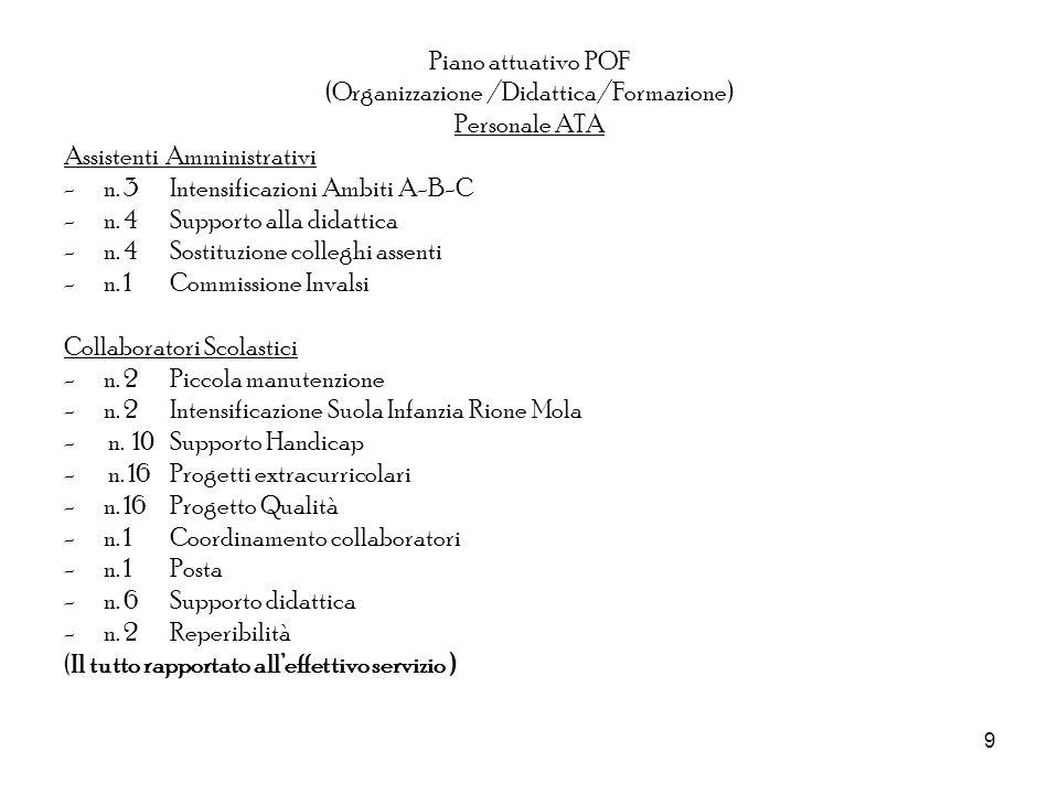 9 Piano attuativo POF (Organizzazione /Didattica/Formazione) Personale ATA Assistenti Amministrativi - n. 3Intensificazioni Ambiti A-B-C - n. 4 Suppor