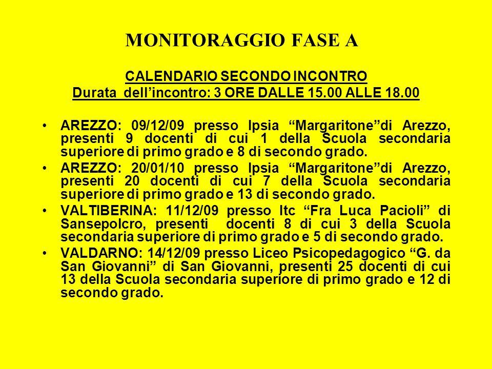 MONITORAGGIO FASE A CALENDARIO SECONDO INCONTRO Durata dellincontro: 3 ORE DALLE 15.00 ALLE 18.00 AREZZO: 09/12/09 presso Ipsia Margaritonedi Arezzo,