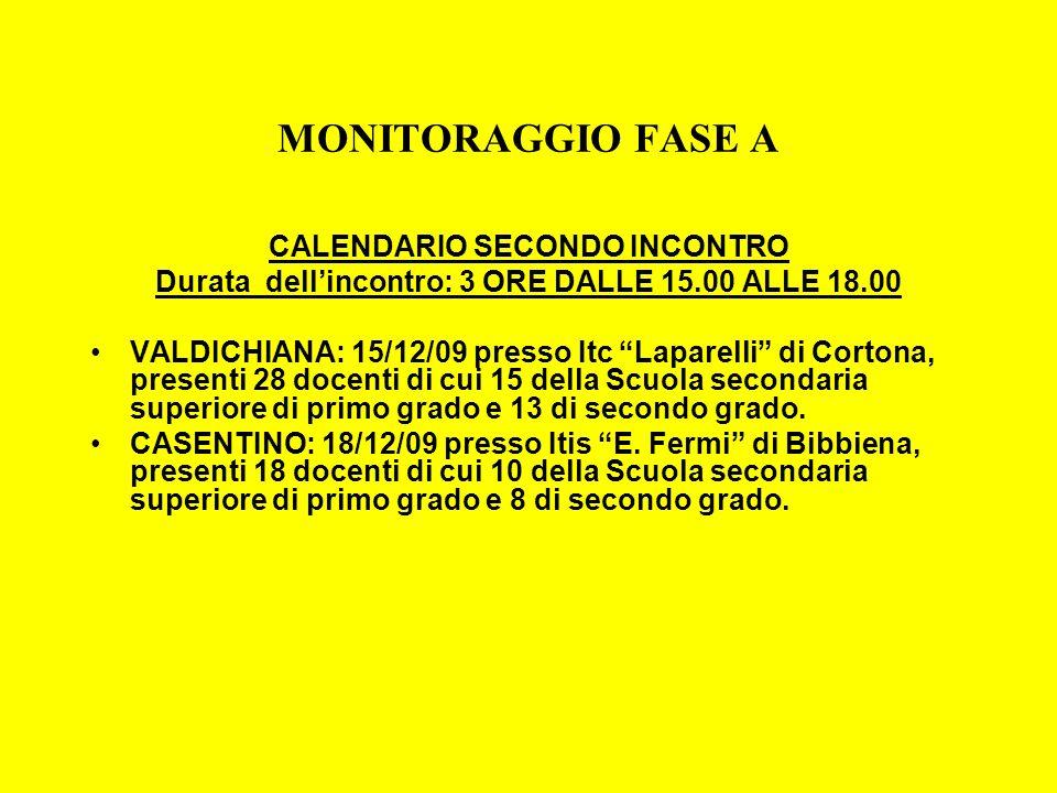 MONITORAGGIO FASE A CALENDARIO SECONDO INCONTRO Durata dellincontro: 3 ORE DALLE 15.00 ALLE 18.00 VALDICHIANA: 15/12/09 presso Itc Laparelli di Corton