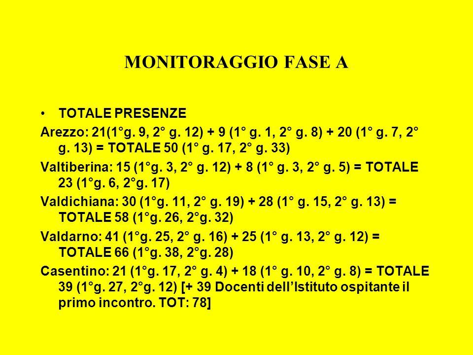 MONITORAGGIO FASE A TOTALE PRESENZE Arezzo: 21(1°g. 9, 2° g. 12) + 9 (1° g. 1, 2° g. 8) + 20 (1° g. 7, 2° g. 13) = TOTALE 50 (1° g. 17, 2° g. 33) Valt