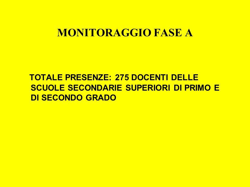 MONITORAGGIO FASE A TOTALE PRESENZE: 275 DOCENTI DELLE SCUOLE SECONDARIE SUPERIORI DI PRIMO E DI SECONDO GRADO