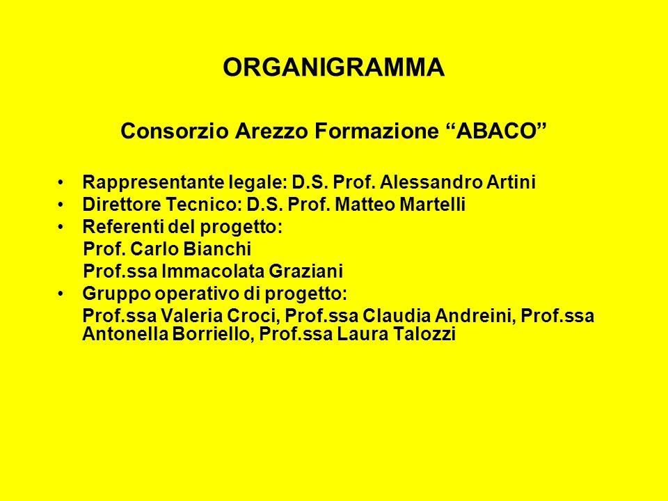 ORGANIGRAMMA Consorzio Arezzo Formazione ABACO Rappresentante legale: D.S. Prof. Alessandro Artini Direttore Tecnico: D.S. Prof. Matteo Martelli Refer
