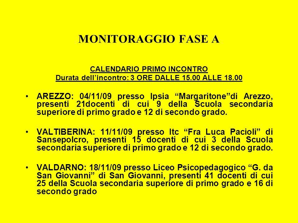 MONITORAGGIO FASE A CALENDARIO PRIMO INCONTRO Durata dellincontro: 3 ORE DALLE 15.00 ALLE 18.00 AREZZO: 04/11/09 presso Ipsia Margaritonedi Arezzo, pr