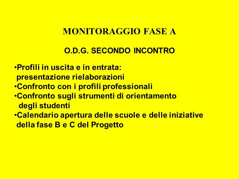 MONITORAGGIO FASE A O.D.G. SECONDO INCONTRO Profili in uscita e in entrata: presentazione rielaborazioni Confronto con i profili professionali Confron