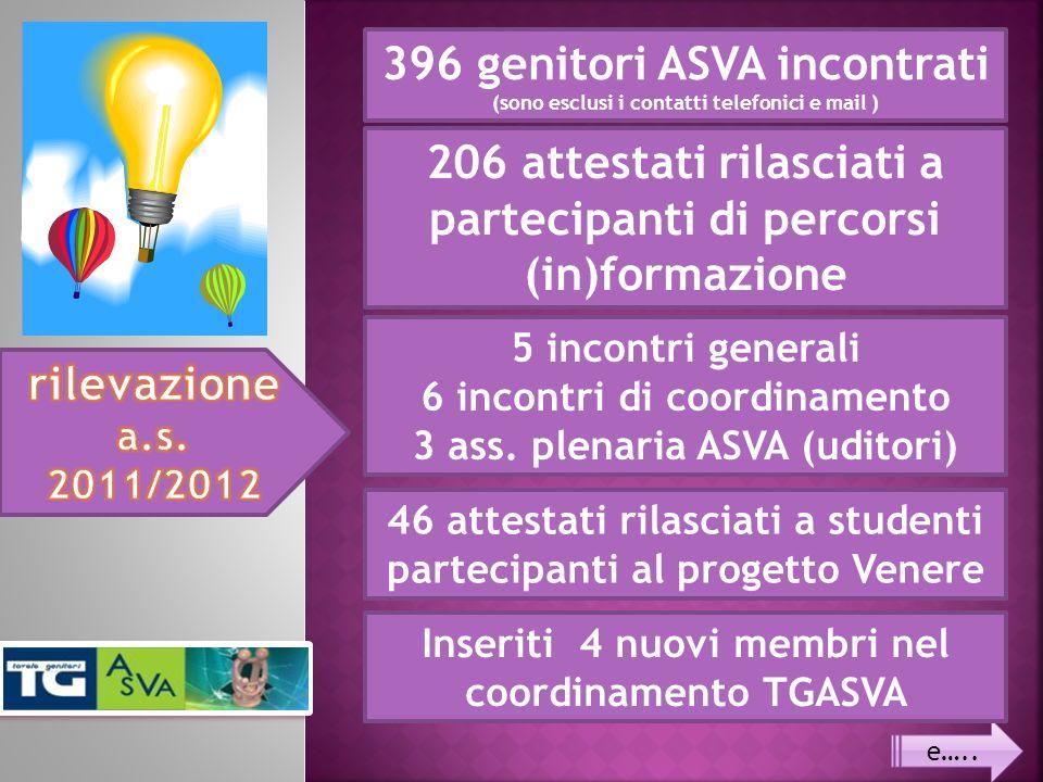 396 genitori ASVA incontrati (sono esclusi i contatti telefonici e mail ) 206 attestati rilasciati a partecipanti di percorsi (in)formazione 5 incontri generali 6 incontri di coordinamento 3 ass.