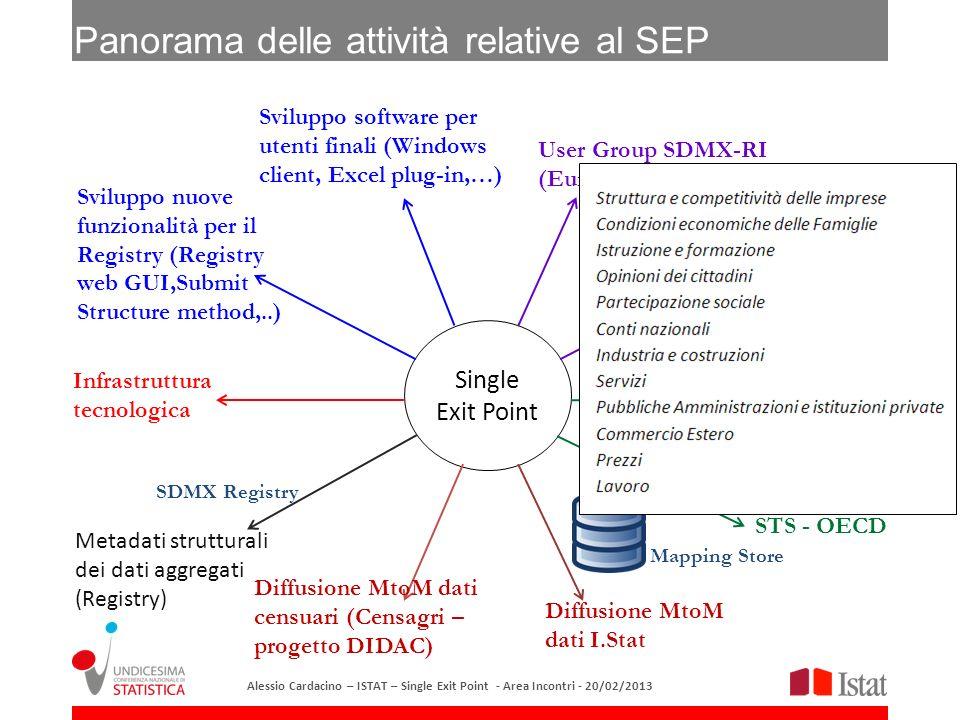 Single Exit Point Sviluppo nuove funzionalità per il Registry (Registry web GUI,Submit Structure method,..) Sviluppo software per utenti finali (Windo