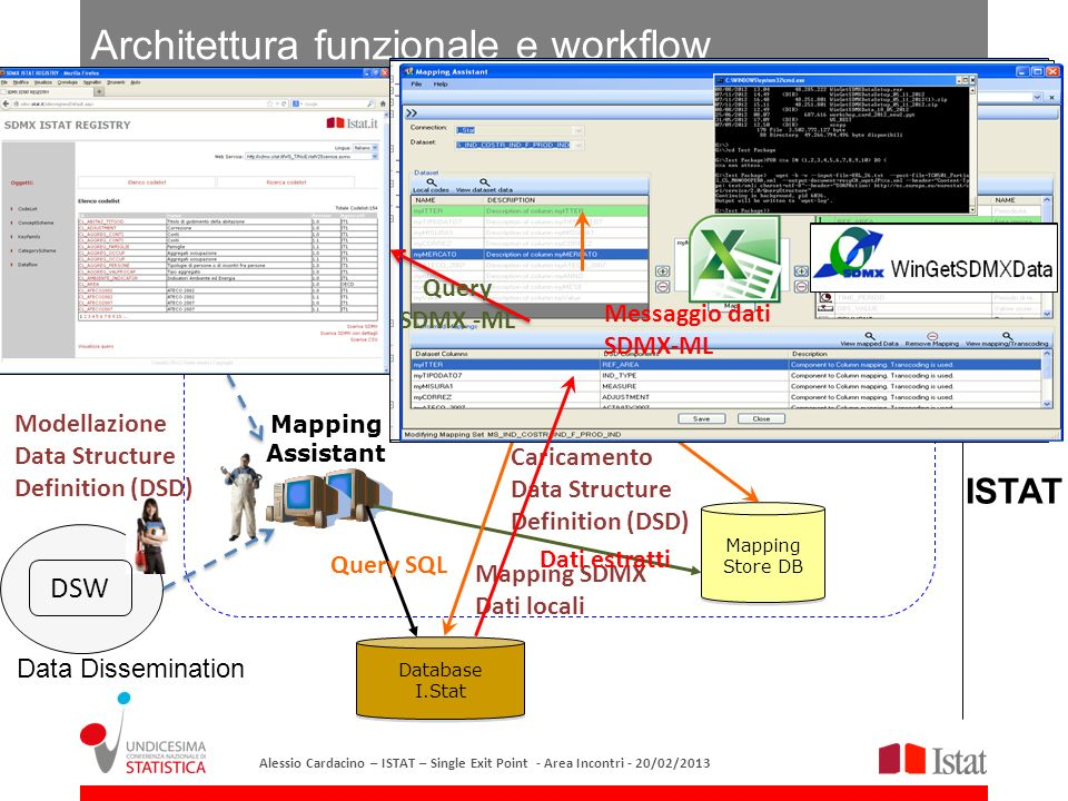 Architettura funzionale e workflow Mapping Store DB Database I.Stat Database I.Stat Mapping Assistant SDMX Data Collectors SDMX web service ISTAT SDMX