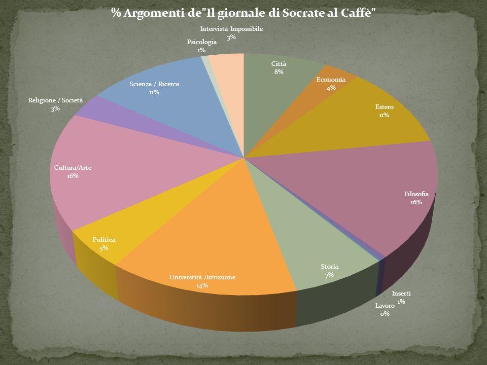 Lesperienza degli incontri di Socrate al Caffè e del giornale sono diventati un punto di incontro e di ritrovo dei cittadini di Pavia.