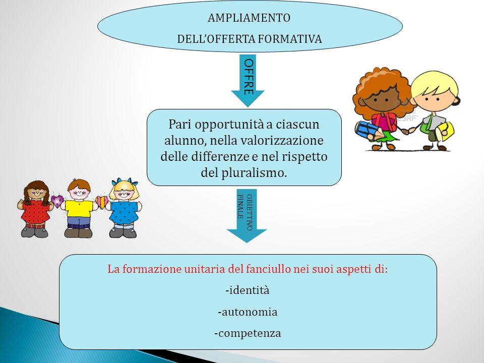 AMPLIAMENTO DELLOFFERTA FORMATIVA OFFRE Pari opportunità a ciascun alunno, nella valorizzazione delle differenze e nel rispetto del pluralismo.