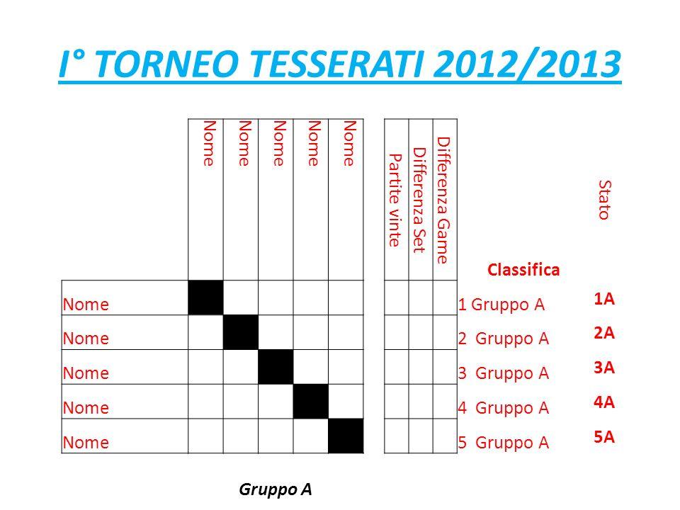 I° TORNEO TESSERATI 2012/2013 Nome Partite vinte Differenza Set Differenza Game Classifica Stato Nome 1 Gruppo A 1A Nome 2 Gruppo A 2A Nome 3 Gruppo A 3A Nome 4 Gruppo A 4A Nome 5 Gruppo A 5A Gruppo A