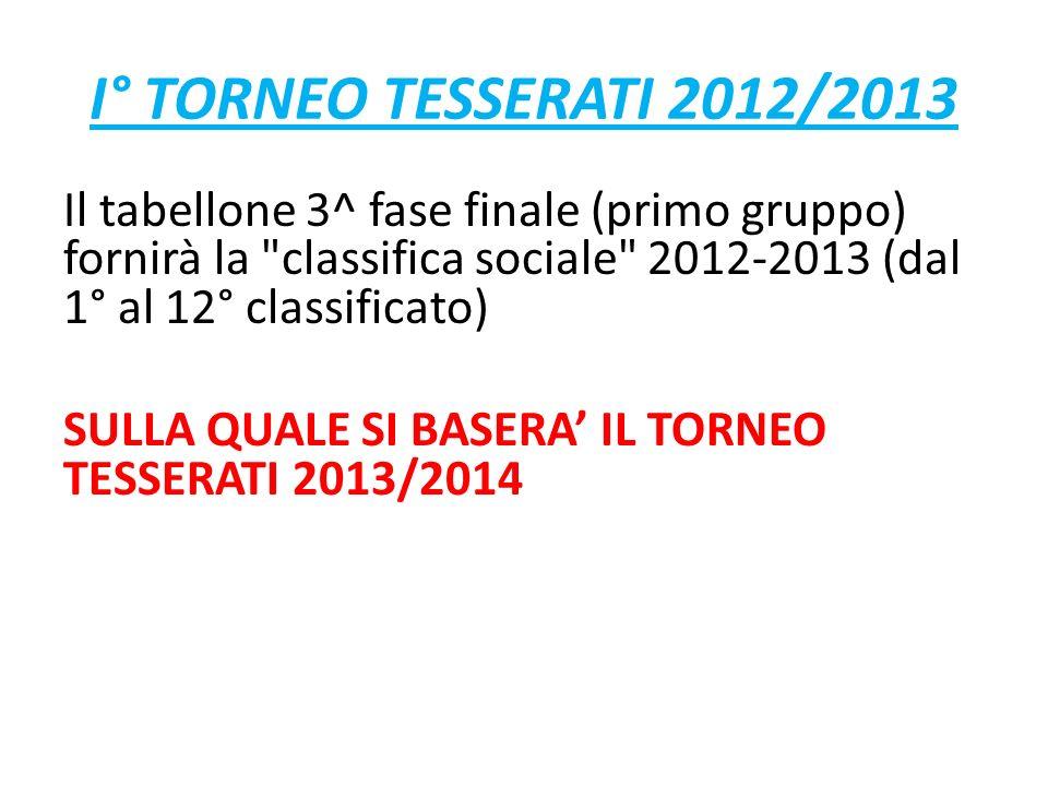 I° TORNEO TESSERATI 2012/2013 Il tabellone 3^ fase finale (primo gruppo) fornirà la classifica sociale 2012-2013 (dal 1° al 12° classificato) SULLA QUALE SI BASERA IL TORNEO TESSERATI 2013/2014
