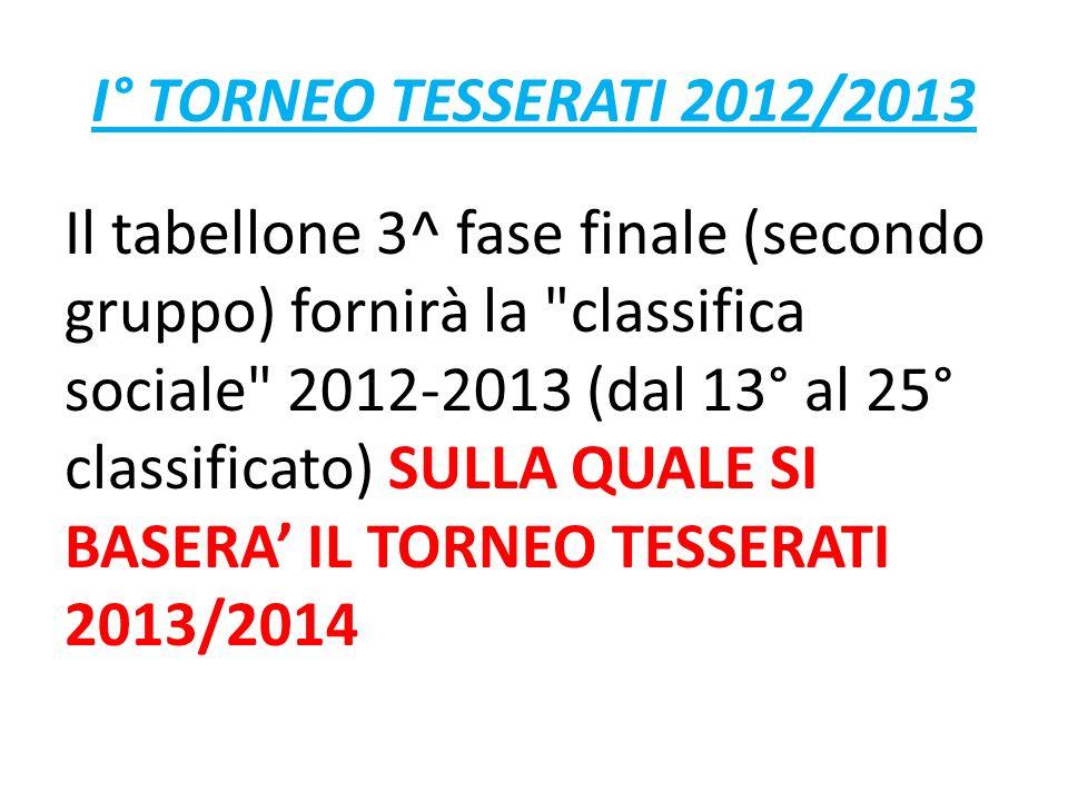 I° TORNEO TESSERATI 2012/2013 Il tabellone 3^ fase finale (secondo gruppo) fornirà la classifica sociale 2012-2013 (dal 13° al 25° classificato) SULLA QUALE SI BASERA IL TORNEO TESSERATI 2013/2014