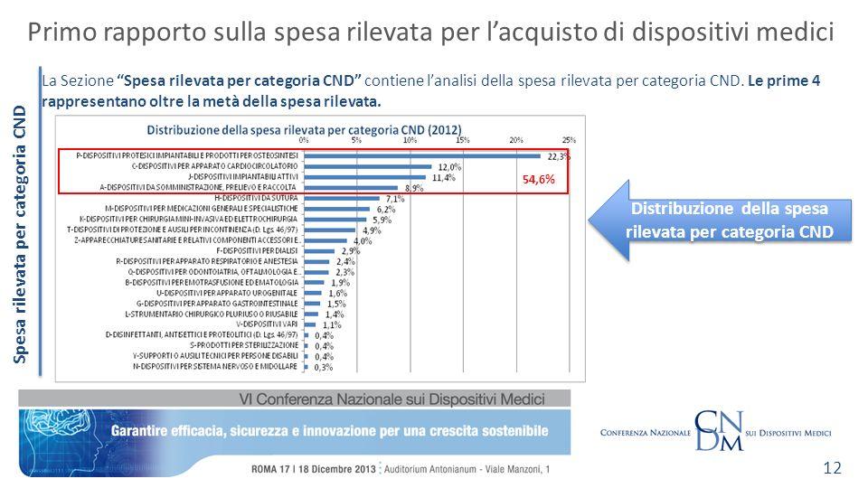 Spesa rilevata per categoria CND Primo rapporto sulla spesa rilevata per lacquisto di dispositivi medici 12 La Sezione Spesa rilevata per categoria CN