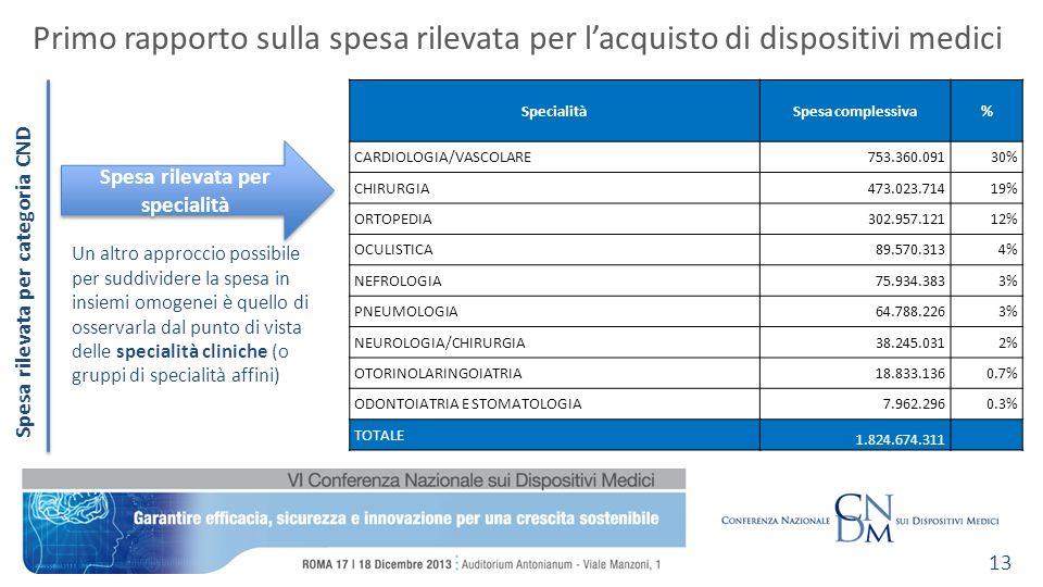 Primo rapporto sulla spesa rilevata per lacquisto di dispositivi medici 13 Spesa rilevata per specialità Spesa rilevata per categoria CND SpecialitàSpesa complessiva% CARDIOLOGIA/VASCOLARE753.360.09130% CHIRURGIA473.023.71419% ORTOPEDIA302.957.12112% OCULISTICA89.570.3134% NEFROLOGIA75.934.3833% PNEUMOLOGIA64.788.2263% NEUROLOGIA/CHIRURGIA38.245.0312% OTORINOLARINGOIATRIA18.833.1360.7% ODONTOIATRIA E STOMATOLOGIA7.962.2960.3% TOTALE 1.824.674.311 Un altro approccio possibile per suddividere la spesa in insiemi omogenei è quello di osservarla dal punto di vista delle specialità cliniche (o gruppi di specialità affini)