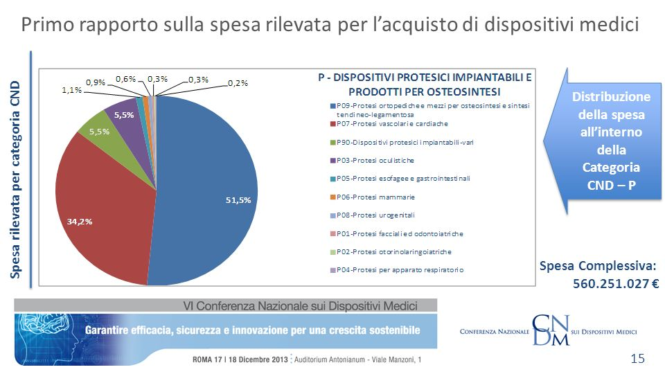 Primo rapporto sulla spesa rilevata per lacquisto di dispositivi medici 15 Distribuzione della spesa allinterno della Categoria CND – P Spesa Complessiva: 560.251.027