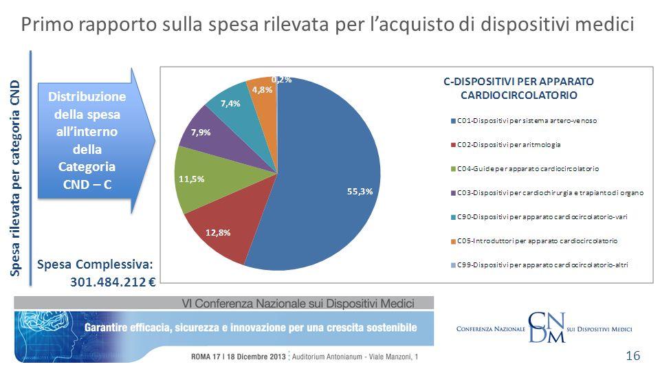 Spesa rilevata per categoria CND Primo rapporto sulla spesa rilevata per lacquisto di dispositivi medici 16 Distribuzione della spesa allinterno della Categoria CND – C Spesa Complessiva: 301.484.212