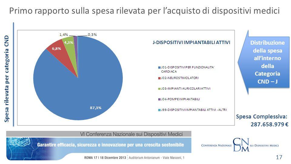Spesa rilevata per categoria CND Primo rapporto sulla spesa rilevata per lacquisto di dispositivi medici 17 Distribuzione della spesa allinterno della Categoria CND – J Spesa Complessiva: 287.658.979