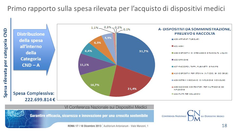 Spesa rilevata per categoria CND Primo rapporto sulla spesa rilevata per lacquisto di dispositivi medici 18 Distribuzione della spesa allinterno della Categoria CND – A Spesa Complessiva: 222.699.814