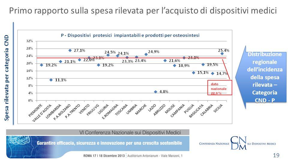 Spesa rilevata per categoria CND Primo rapporto sulla spesa rilevata per lacquisto di dispositivi medici 19 Distribuzione regionale dellincidenza dell