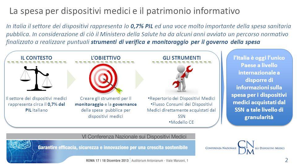 In Italia il settore dei dispositivi rappresenta lo 0,7% PIL ed una voce molto importante della spesa sanitaria pubblica.