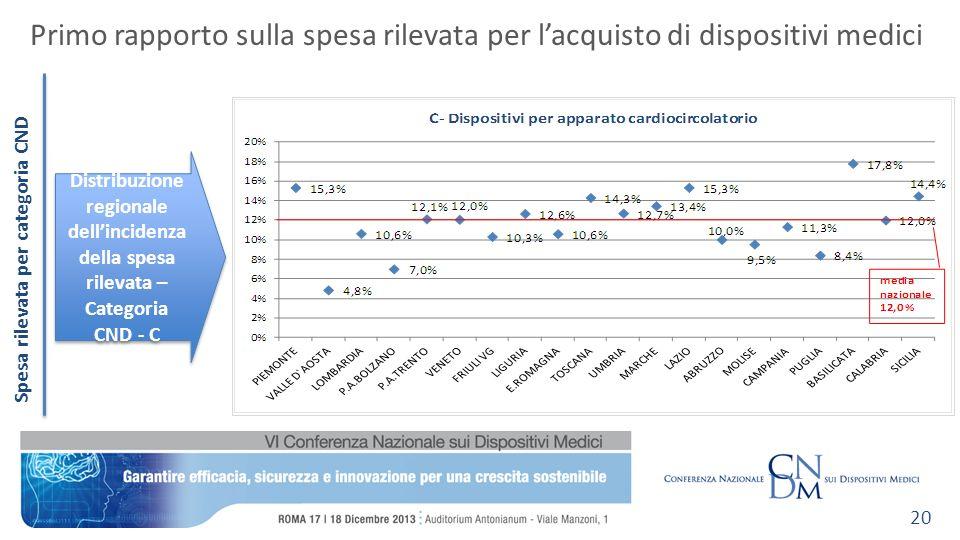 Spesa rilevata per categoria CND Primo rapporto sulla spesa rilevata per lacquisto di dispositivi medici 20 Distribuzione regionale dellincidenza della spesa rilevata – Categoria CND - C