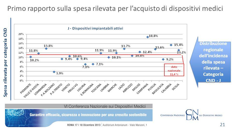 Spesa rilevata per categoria CND Primo rapporto sulla spesa rilevata per lacquisto di dispositivi medici 21 Distribuzione regionale dellincidenza della spesa rilevata – Categoria CND - J
