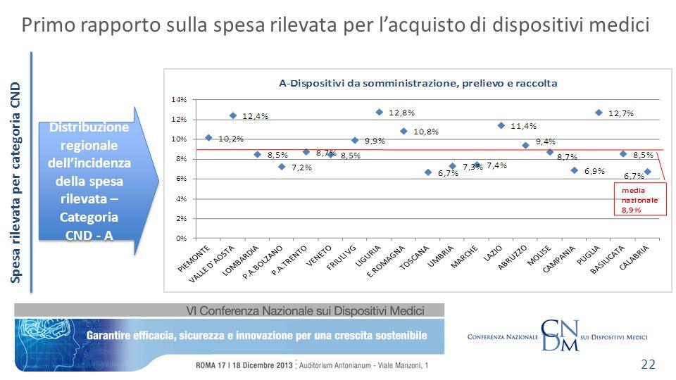 Spesa rilevata per categoria CND Primo rapporto sulla spesa rilevata per lacquisto di dispositivi medici 22 Distribuzione regionale dellincidenza dell