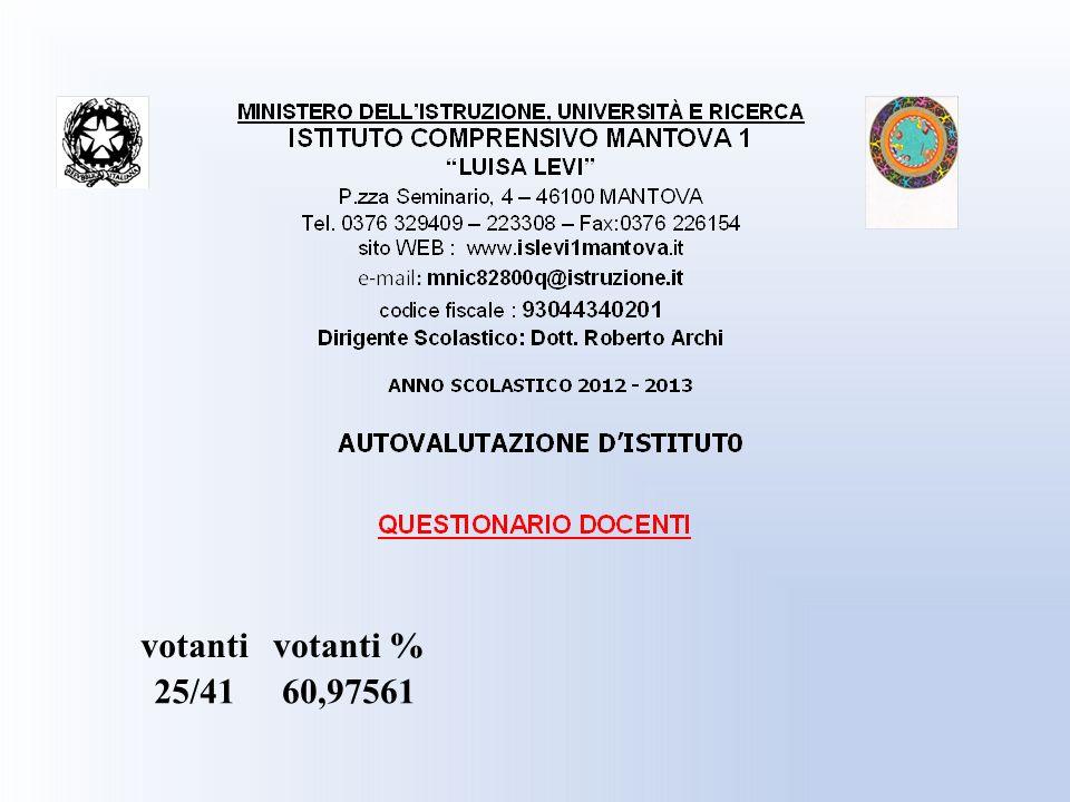 votantivotanti % 25/4160,97561
