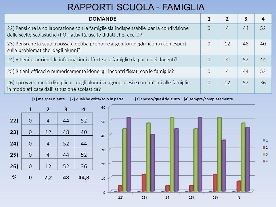 RAPPORTI SCUOLA - FAMIGLIA DOMANDE1234 22) Pensi che la collaborazione con le famiglie sia indispensabile per la condivisione delle scelte scolastiche (POF, attività, uscite didattiche, ecc…).