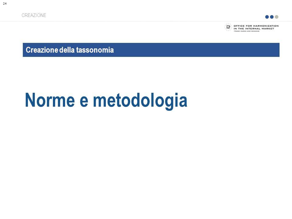Creazione della tassonomia Norme e metodologia CREAZIONE 24