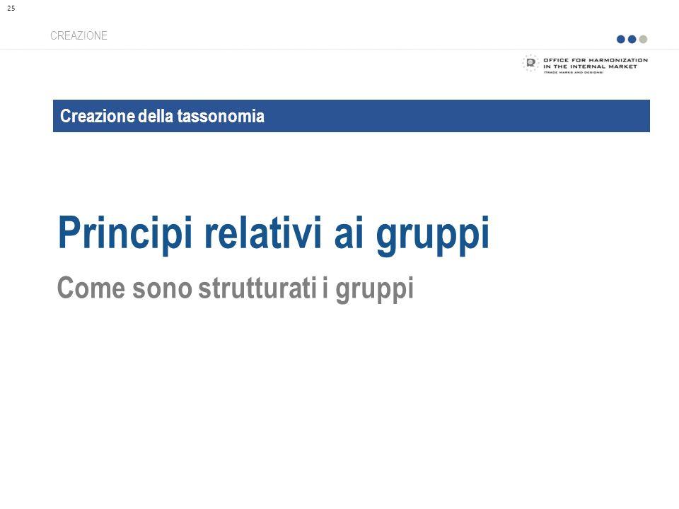 Creazione della tassonomia Principi relativi ai gruppi CREAZIONE Come sono strutturati i gruppi 25