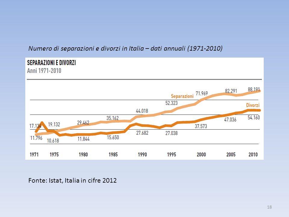 18 Fonte: Istat, Italia in cifre 2012 Numero di separazioni e divorzi in Italia – dati annuali (1971-2010)