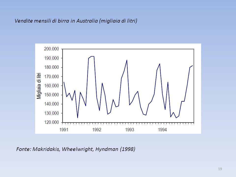 19 Vendite mensili di birra in Australia (migliaia di litri) Fonte: Makridakis, Wheelwright, Hyndman (1998)