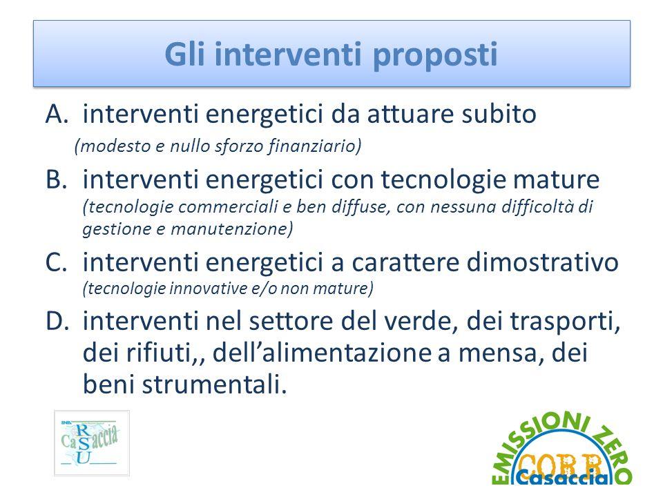Gli interventi proposti A.interventi energetici da attuare subito (modesto e nullo sforzo finanziario) B.interventi energetici con tecnologie mature (