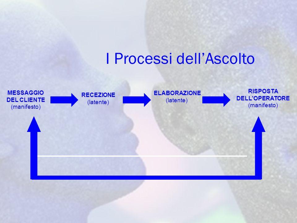 I Processi dellAscolto MESSAGGIO DEL CLIENTE (manifesto) RECEZIONE(latente) ELABORAZIONE ELABORAZIONE(latente) RISPOSTA DELLOPERATORE (manifesto)